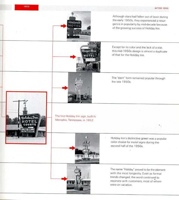 "Credit: ""American Signs: Form and Meaning on Route 66"" by Lisa Mahar, 2002. Diagram from page 127."