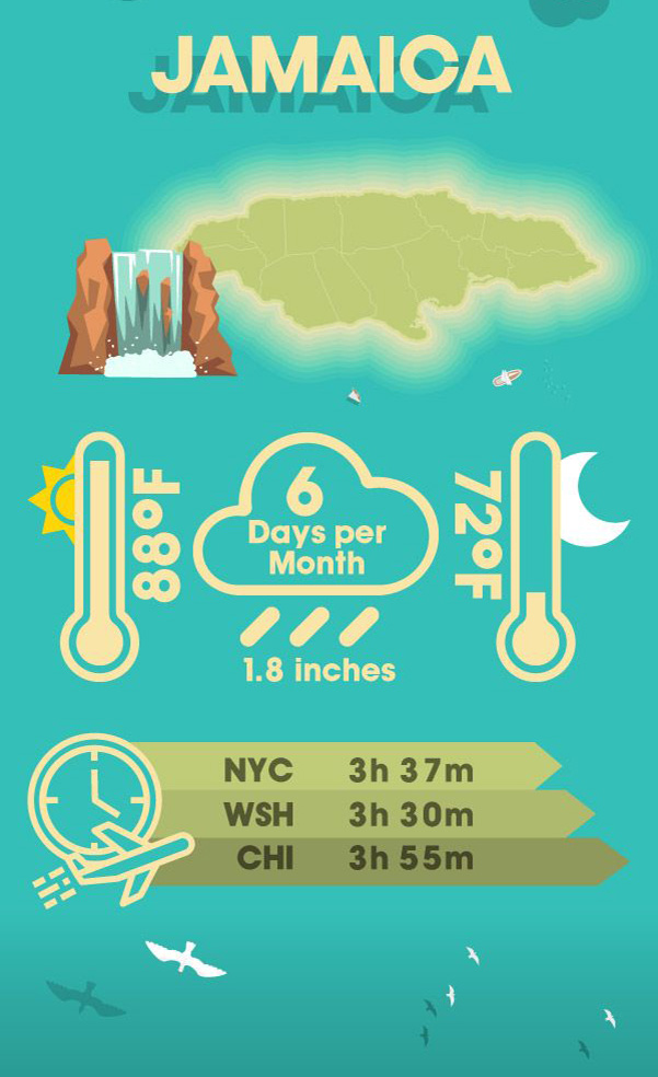 Infographic displaying why your warm winter getaway should be in Jamaica