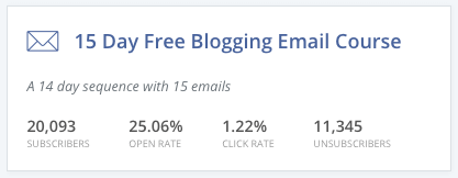 Stats for my 15 Day Free Blogging Email Course in ConvertKit