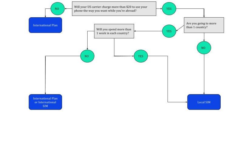 sim-card-flow-chart