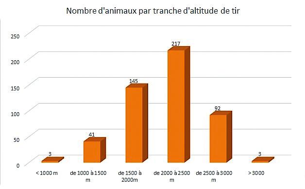 Graphe_altitude