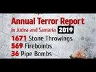 Boomerang's Annual 2019 Terror Report - 2370 recorded attacks against Jews in 2019