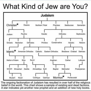 Proof that everyone is Jewish