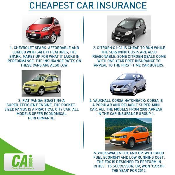 Lowest Auto Insurance Rates