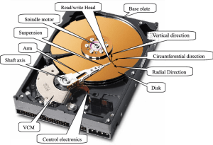 what's the hard disk drive (HDD)