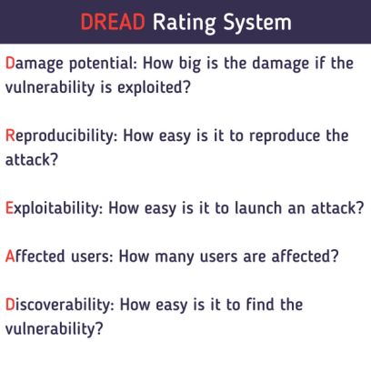 DREAD Rating system for potential threats