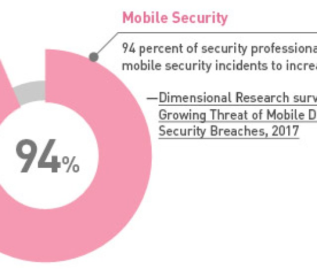 Percent Of Security Professionals Expect Mobile Security Incidents To Increase For Companies That Don