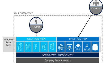 Windows Azure Pack (WAP) Overview