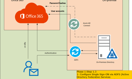 STEP BY STEP MIGRATE EXCHANGE FROM ON-PREMISES TO OFFICE 365 PART 5 – Deployment Active Directory Federation Service #OFFICE365 #MVPHOUR #STEP-BY-STEP