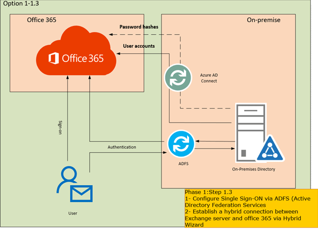 Step by step migrate exchange from on premises to office 365 part 5 deployment active - Single sign on with office 365 ...
