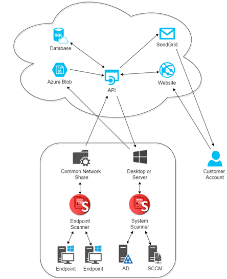 Suptool Using Azure To Monitor Windows Endpoint Health