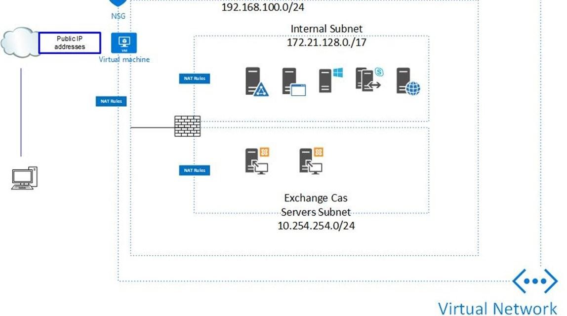 Free to build Sophos XG firewall at Azure Hyper-V Nested VM #Azure #MVPBUZZ #MVPHOUR #FIREWALL #SOPHOS