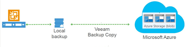 How to use Veeam to archive on-premises data to Azure Blob