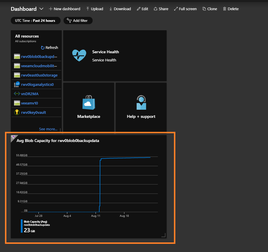 Azure metrics are a great way to have quantified visibility into your storage accounts. See Rick's post for the tour of this great capability in Azure.