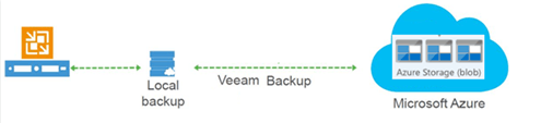 How to configure Veeam Backup and replication V10 offload backup to Azure Blob #Veeam #Azure #Blob #MVPHOUR