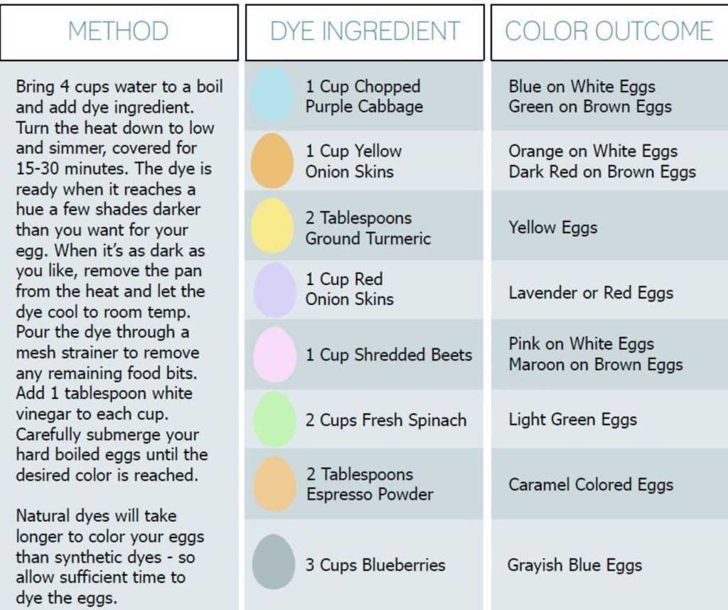 DIY Natural Dyes | Chef & Shower Blog | Chef & Shower | Kitchen and bath blog