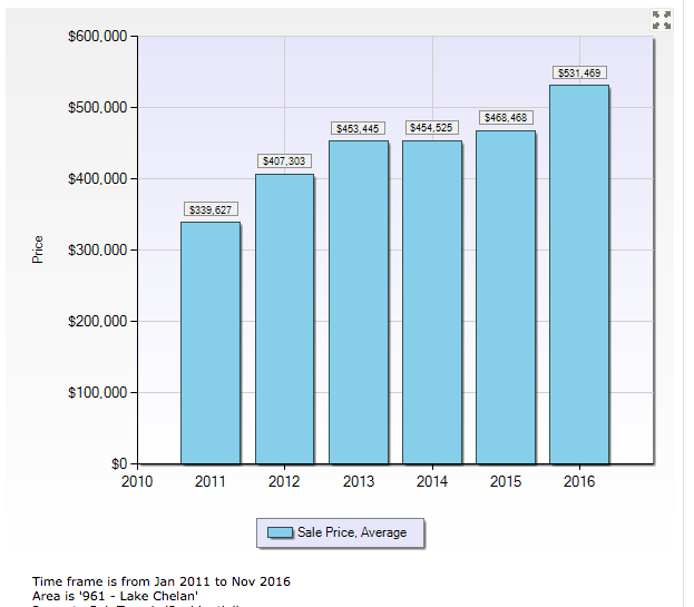 Average Property Tax For Cold Lake