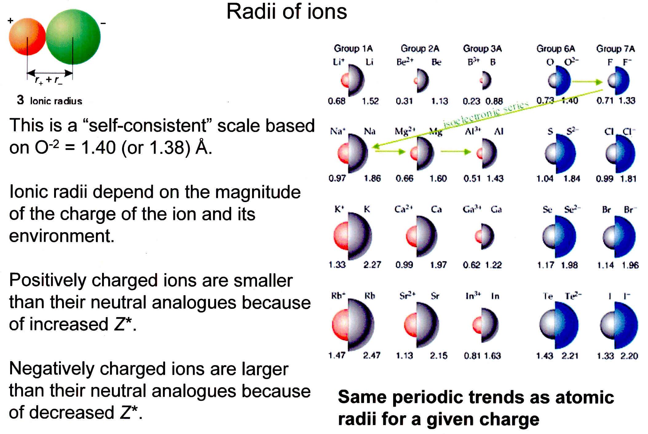 Atomic Radii And Ionic Radii