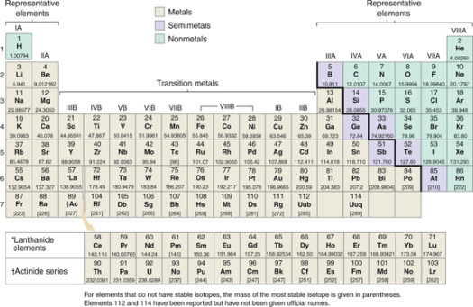 Periodic table of elements with names and symbols charges list of elements in periodic table name and symbol brokeasshome com urtaz Choice Image
