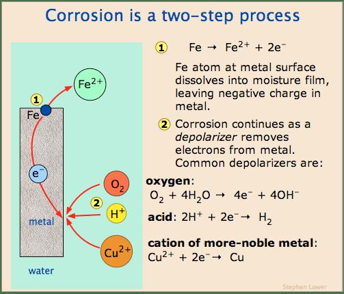 Electrochemistry 7: Electrochemical Corrosion - Chemwiki