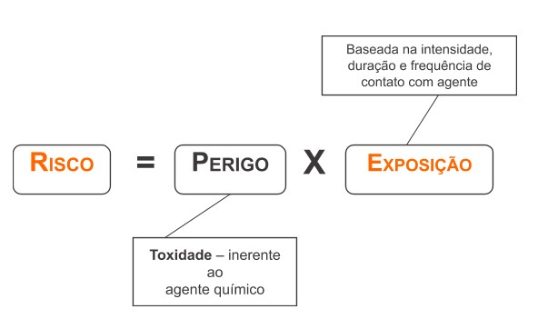 risco e perigo de produtos químicos