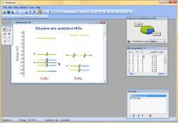 Molecular orbitals of ethylene and acetylene