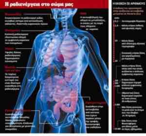 Ραδιενέργεια στο σώμα (κλίκ για μεγέθυνση)