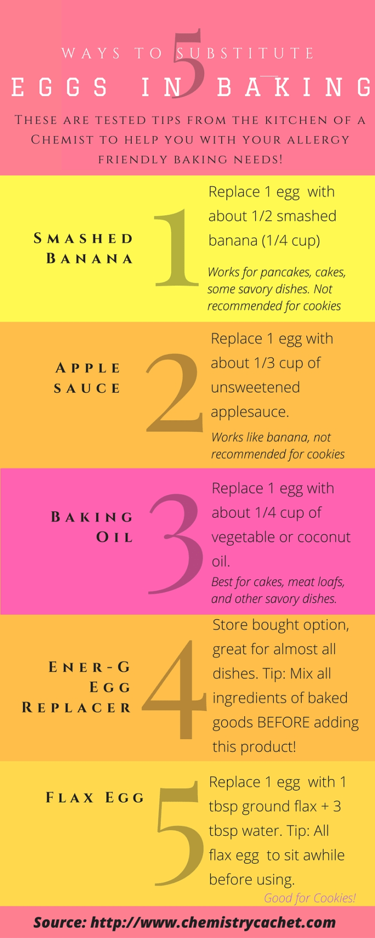 5 Ways to Substitute Eggs in Baking. Perfect for allergies or if you run out! These are tested tips that work great! Find more great information like healthy baking substitutes on chemistrycachet.com