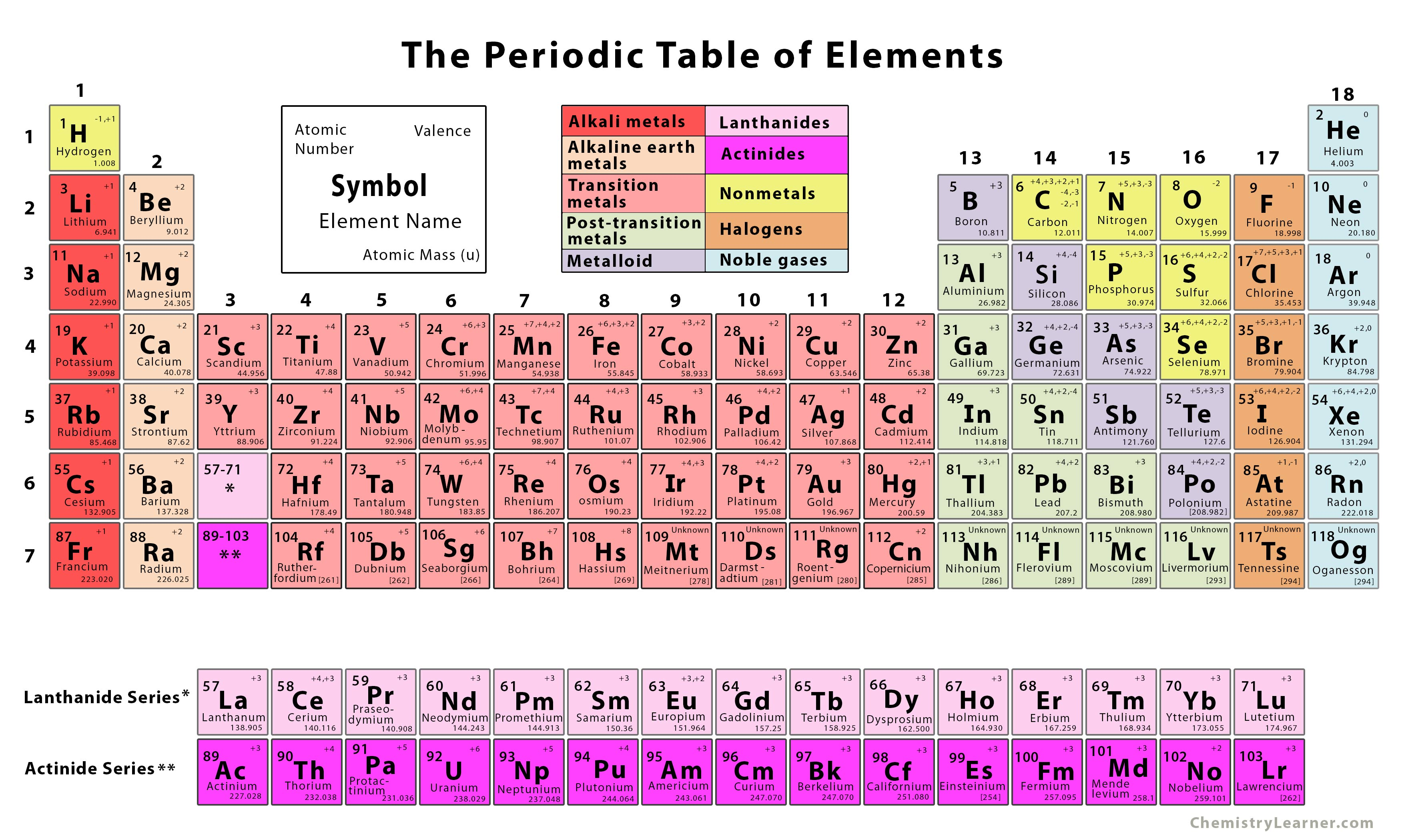 The Periodic Table Of Elements With Printables
