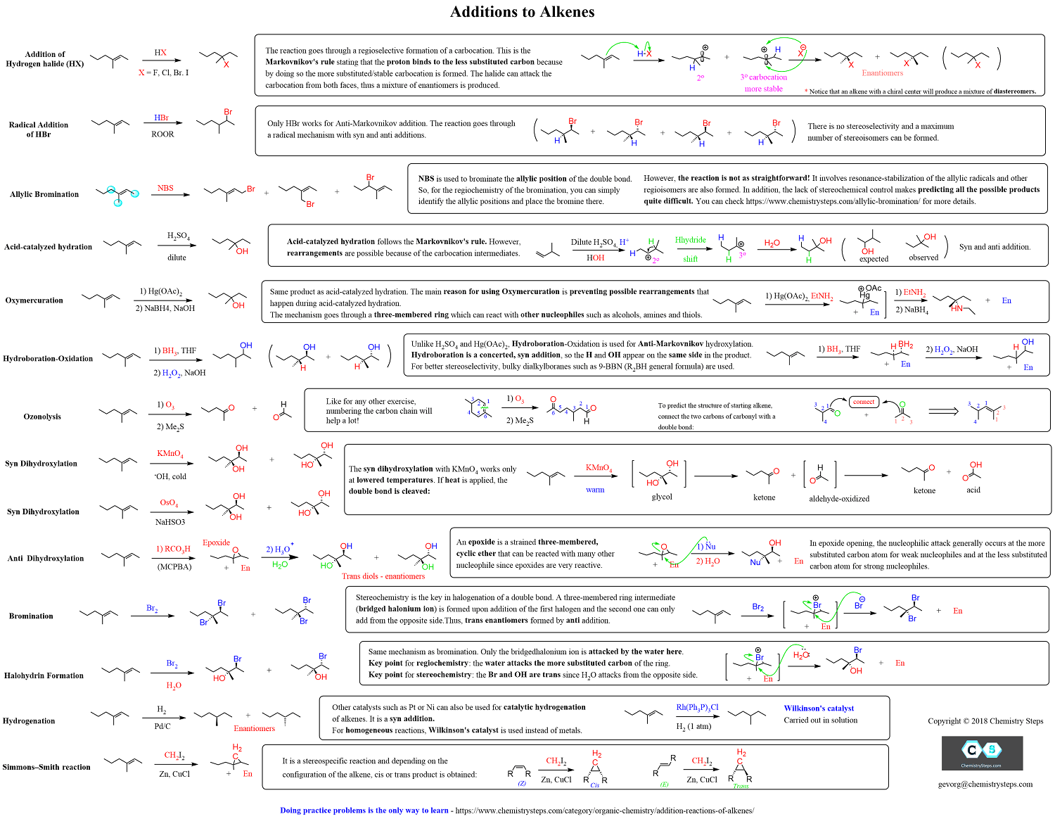 Alkene Addition Reactions Free Cheat Sheet Study Guides