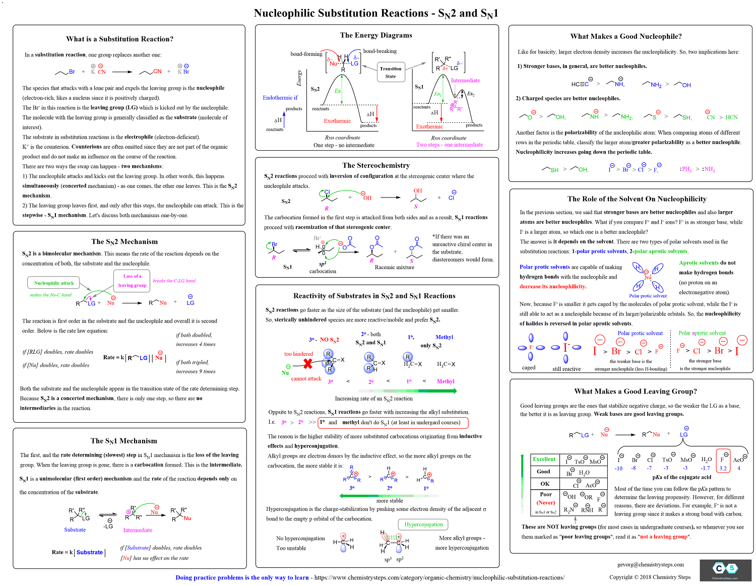Organic Chemistry Summary Sheet Study Guides