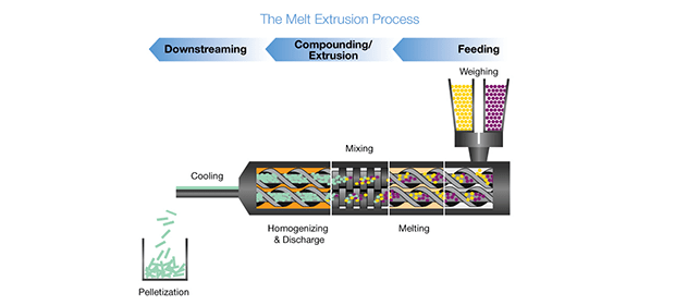 Hot Melt Extrusion process diagram
