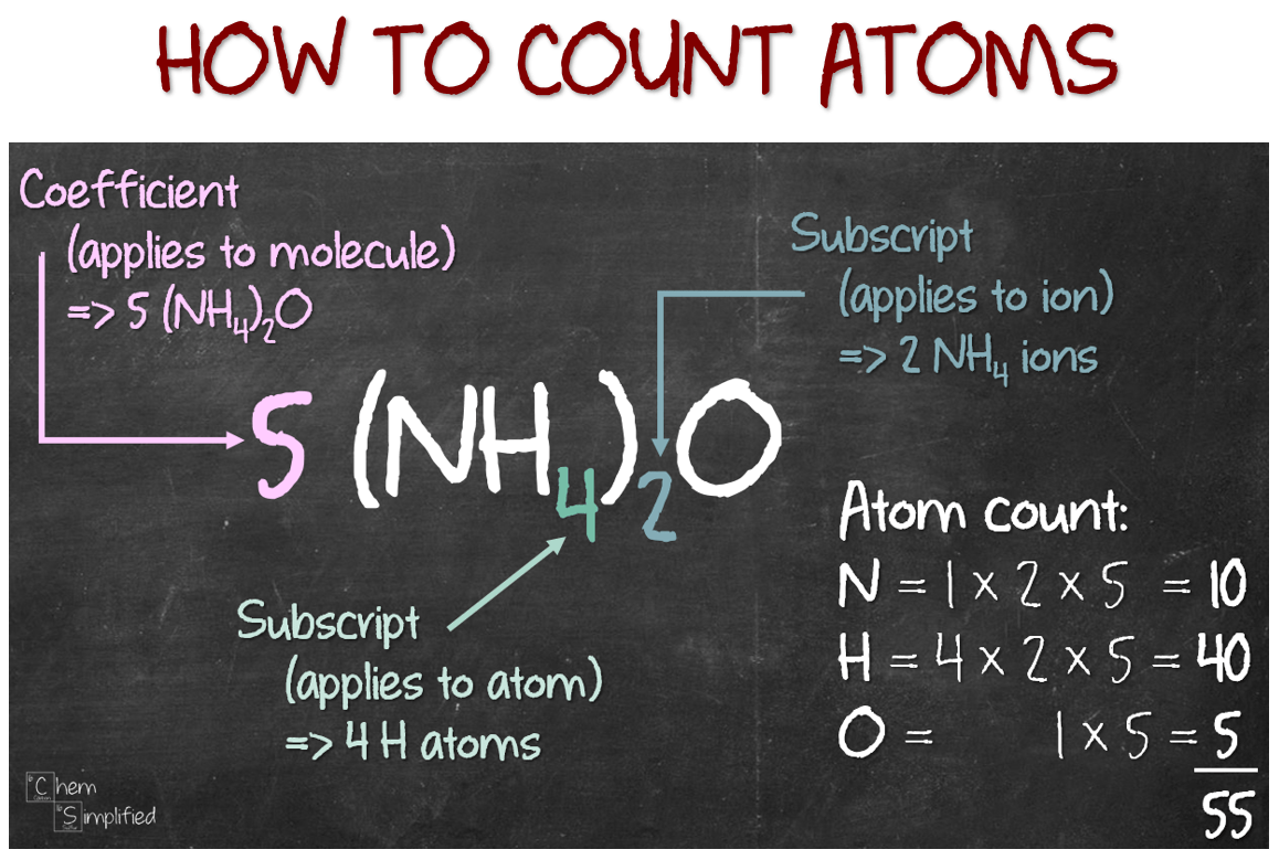 Chemistry Counting Atoms In Compounds Worksheet