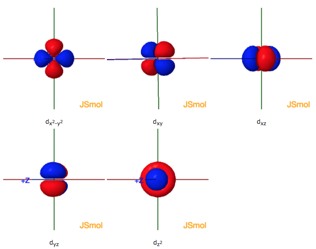 Shapes Of The 3d Orbitals In 3d