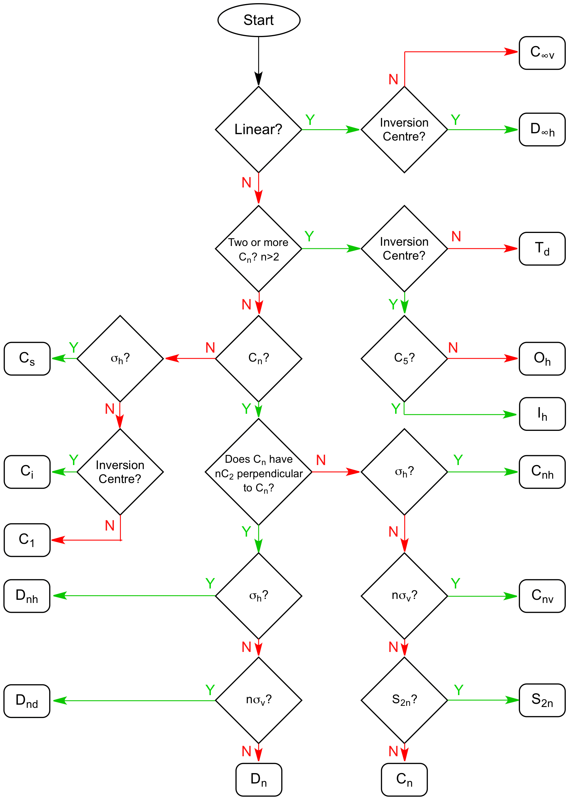 Symmetry Flowchart