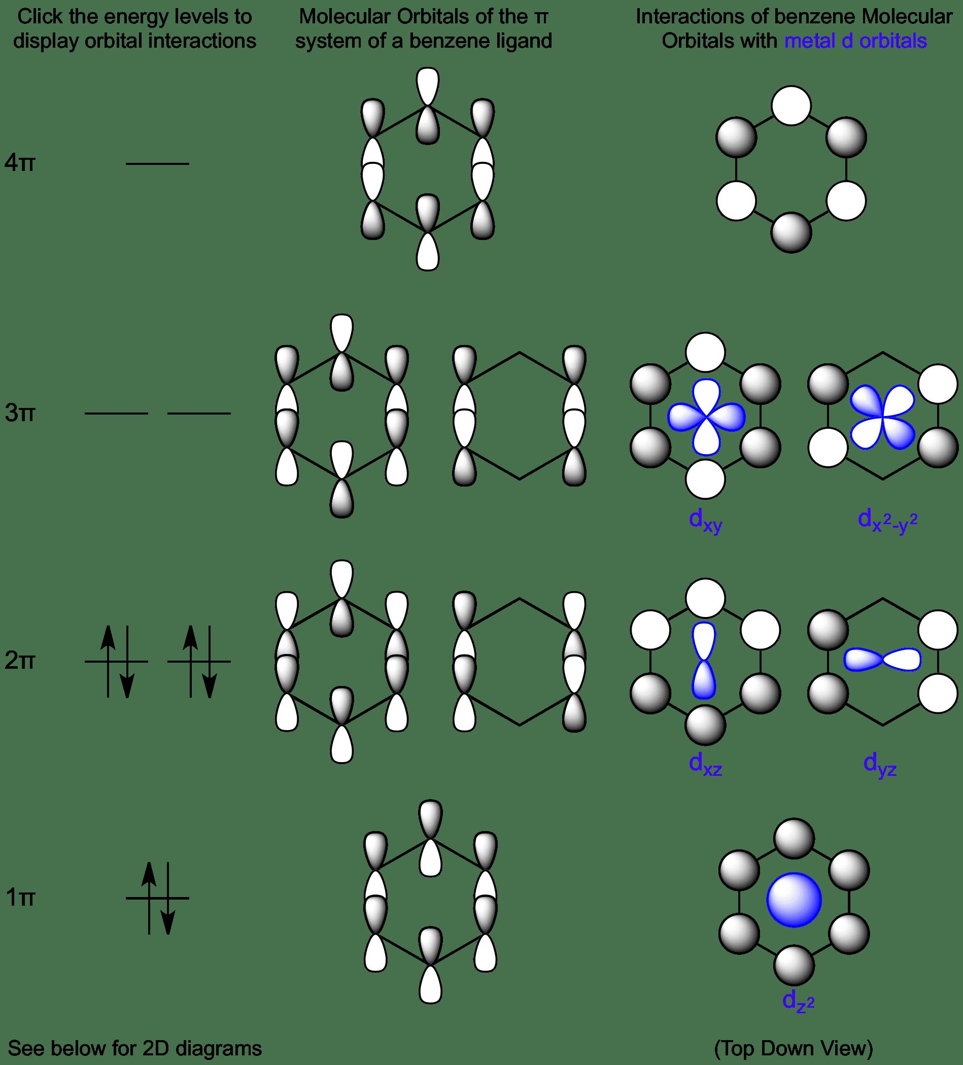 Interactions Between Benzene Molecular Orbitals And Metal