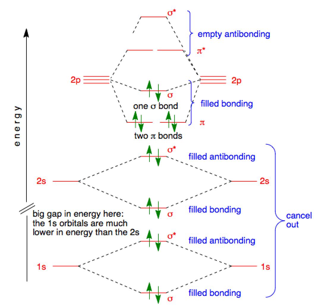 Excited State Nitrogen Atom Orbital Diagram