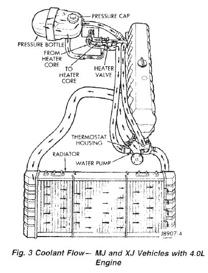 Taurus 1999 Control Ford Valve Heater