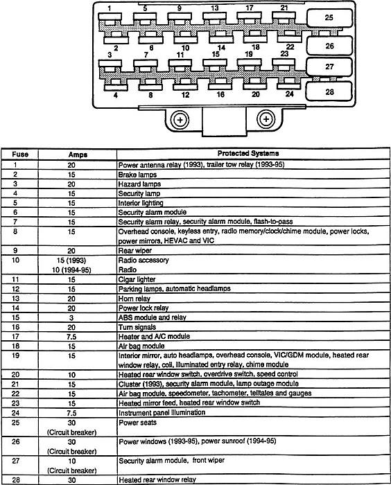 1994 Jeep Cherokee Interior Fuse Box Diagram