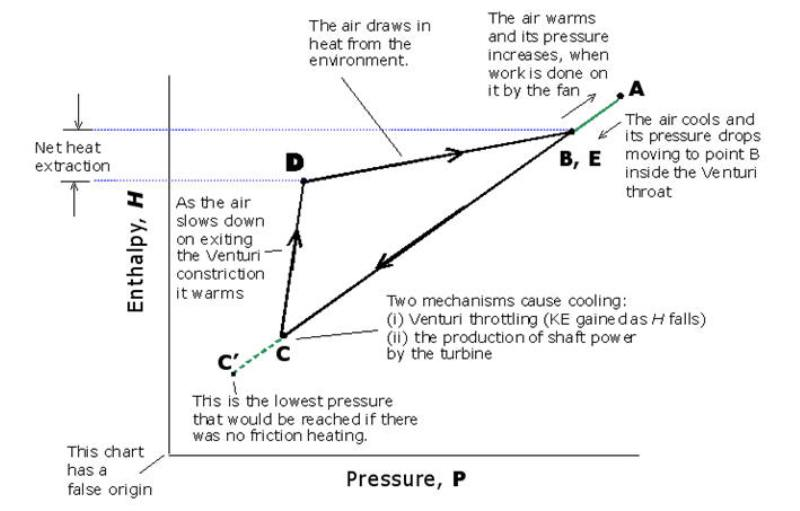 The Enthalpy Pressure Chart Dry Air Turbine