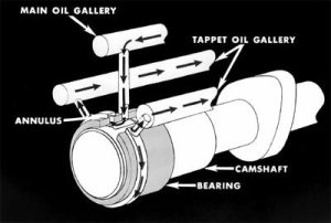 19551996 Chevy SmallBlock Performance Guide: Oiling