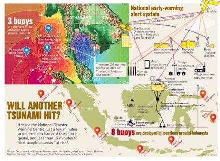 Thailand now has the best warning system in Southeast Asia, eight years after the Andaman coast was ravaged by a devastating tsunami on Boxing Day in 2004.