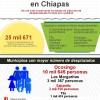 Cifras del Estudio sobre los desplazados por el Conflicto Armado en Chiapas