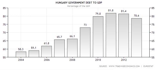 datorie-pib-ungaria