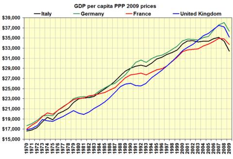 PIB-uri VEST
