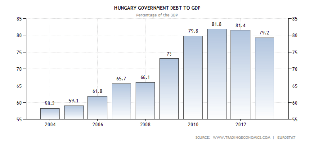 hungary-government-debt-to-gdp