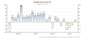 romania-retail-sales-annual