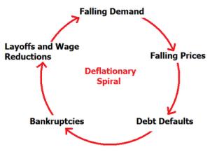 deflatie