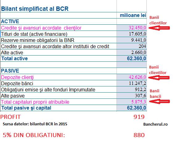 BILANT-BCR