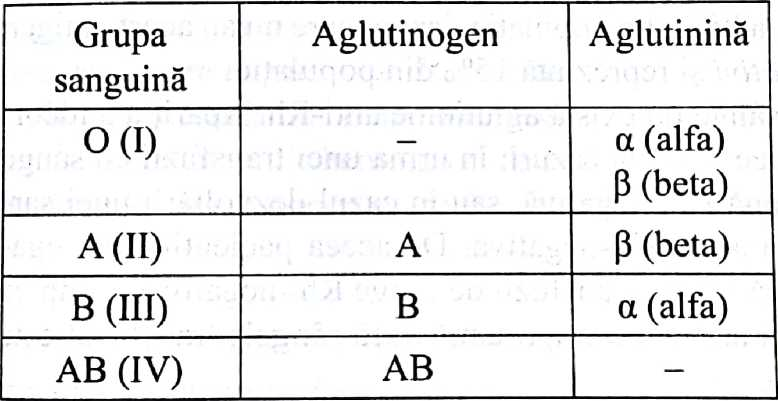 grupele-sangvine